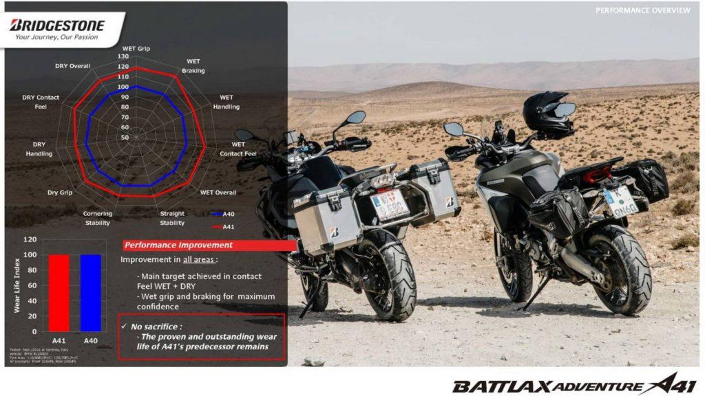 Bridgestone Battlax A41 Adventure Tyres Technical specification