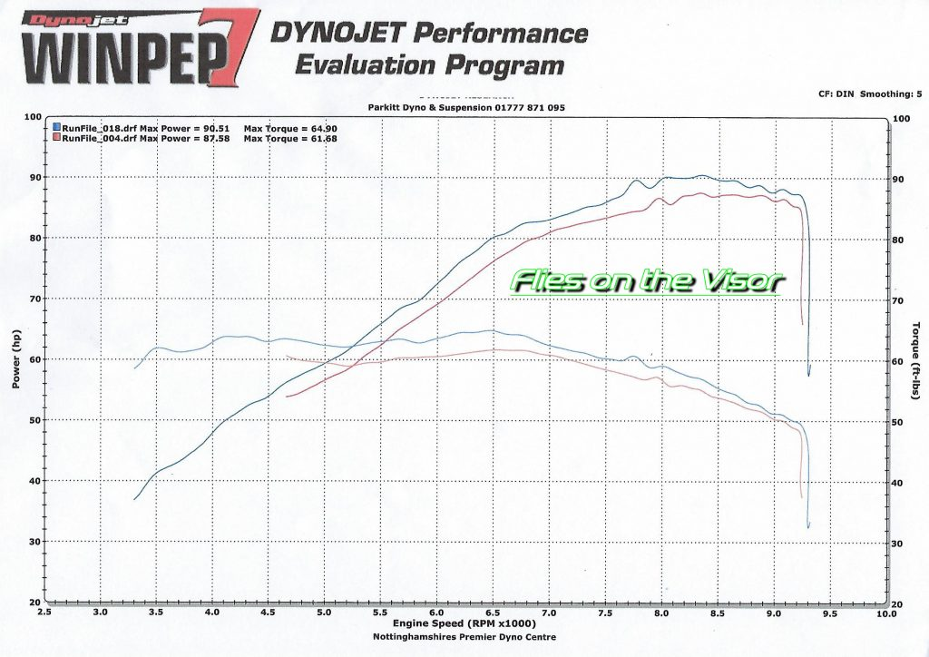 Dyno Trace Graph be and after ECU Flash